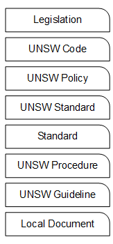 An image of the UNSW Policy Framework